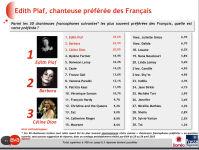 Sondage chanteuses préférées des français - Avril 2015